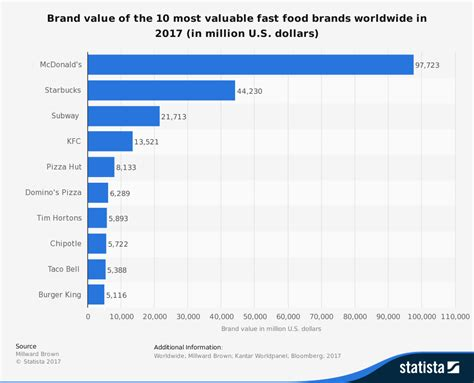the 10 most valuable food brands in 2018 food stuff sa statistic id273057 most valuable fast food brands worldwide in 2017 info data