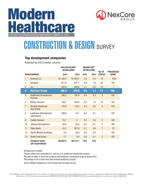 Mba Top 6 Companies by 2016 Top Healthcare Real Estate Developers Nexcore