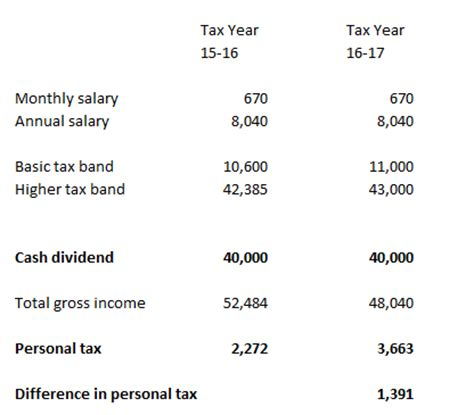Tax Credit Formula Tax On Dividends 2016 Dividend Tax Calculator