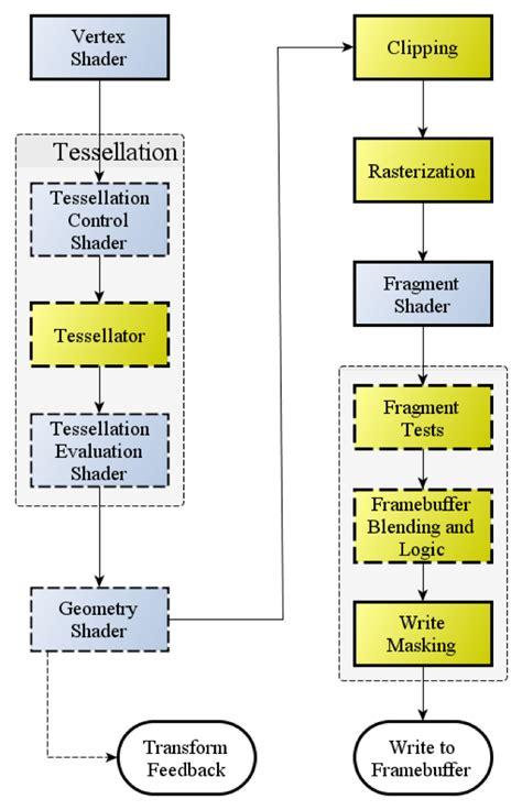 Opengl Documentation