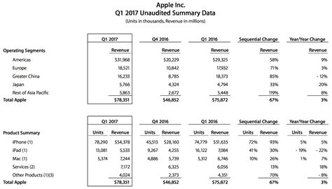 A Calendar Quarter Is Made Up Of Let Me Tell You About Apple Fiscal Q1 2017