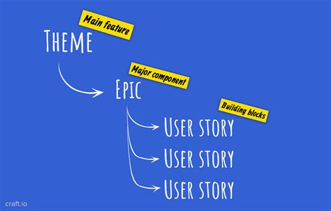 epic themes definition how to write epic user stories in agile product development