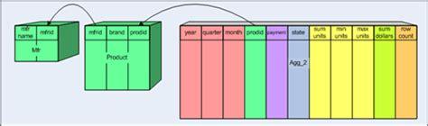 Aggregate Tables by Pentaho Mondrian Documentation
