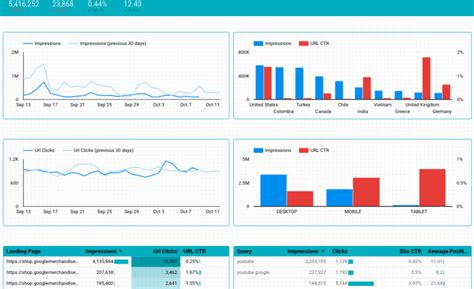 Free Google Data Studio Templates For Content Marketers Marketlytics Data Studio Templates