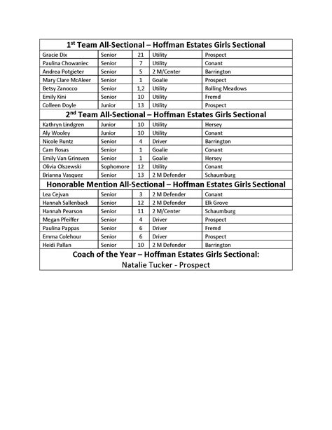 ihsa sectional results news illinois water polo