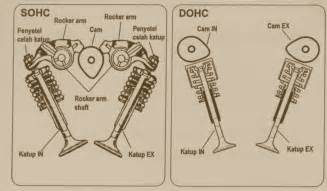 car engine diagram sohc get free image about wiring diagram
