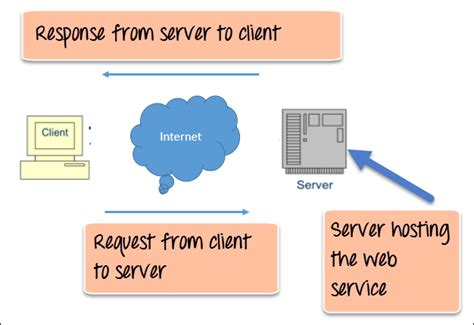 tutorial web services net what are web services architecture types exle