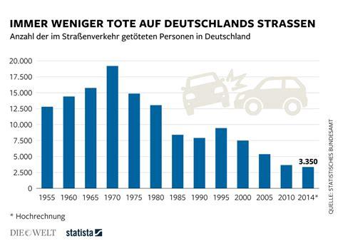 Home Design Software Kostenlos infografik immer weniger tote auf deutschlands stra 223 en