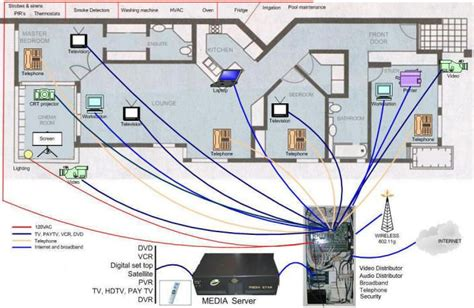 home lighting circuit design home wired network patch panel what is structured wiring