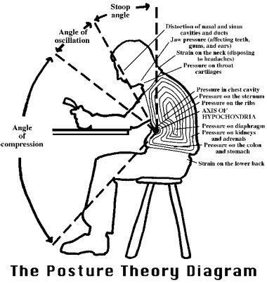 7 Tips For Improving Your Posture by 7 Habits To Improve Posture