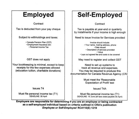 self employed agreement template taxation cada west