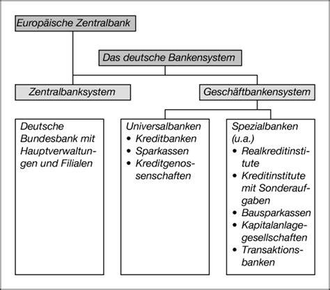 deutsche bank hermannplatz gefunden zu hans b 252 schgen auf http www