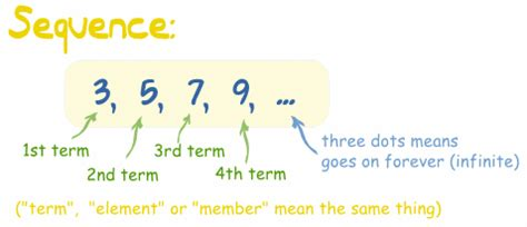 what does pattern rule mean arithmetic sequences and sums