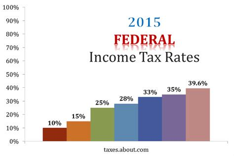 2015 federal income tax rate marginal and income tax brackets for 2014 2015