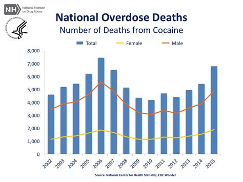 7 Deaths Caused By Overdose by Overdose Rates National Institute On Abuse Nida