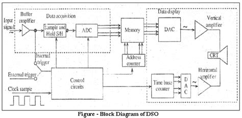 digital storage oscilloscope block diagram explanation discuss dso with the help of a block diagram along with