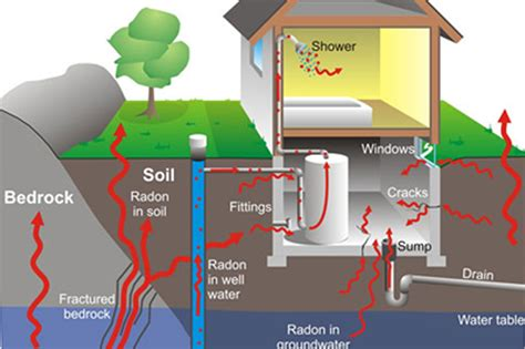 Would You Buy A House With Radon 28 Images Pa Environment Daily Dep Finds Record