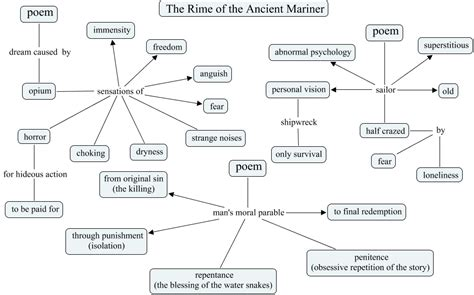 Rime Of The Ancient Mariner Analysis Essay by The Rime Of The Ancient Mariner Essay Help