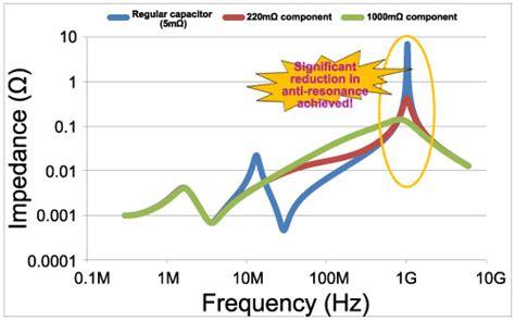 capacitor esr simulation creation of esr type low esl ceramic capacitors murata manufacturing co ltd