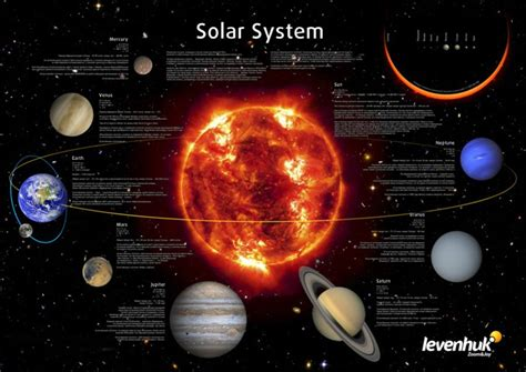 solar system purchase buy levenhuk space posters set in shop levenhuk best optical equipment