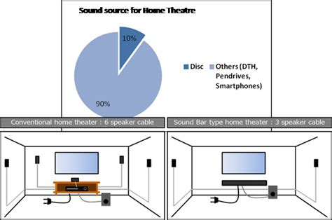 5 1 channel home theater circuit diagram sony introduces real 5 1 channel soundbar type home