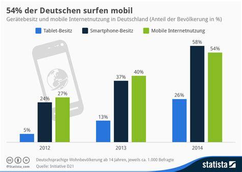 mobile de deutschland infografik 54 der deutschen surfen mobil statista