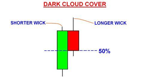 candlestick pattern dark cloud cover reversal candlestick pattern dark cloud cover signifying