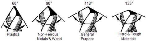 Nachi Drill Bit Hss Helix Angle drill tool angle www pixshark images galleries