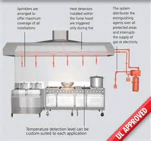 kitchen suppression system home design
