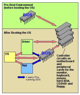 u boat dictionary definition bios definition from pc magazine encyclopedia
