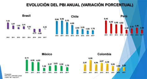 Anlisis Econmico Colombiano 2017   per 218 econ 211 mico en el 2017 an 193 lisis de la econom 205 a peruana