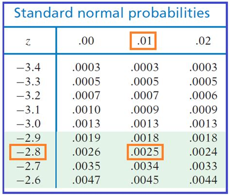 Standard Normal Table Calculator by Standard Deviation Probability Distribution