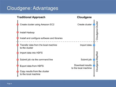 cloud based workflow management system cloudgene a mapreduce based workflow management system