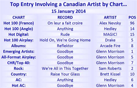 the best song 2014 canadian 100 15 january 2014 canadian