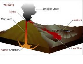 Shield volcanoes blog e bu utami