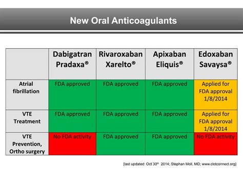 new oral anticoagulants for acute venous thromboembolism cardiobuzz noac choices in vte medpage today