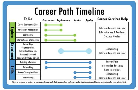 career path template byu career services career path timeline