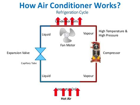 working of air conditioner with diagram air conditioner basics
