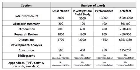 dissertation word count dissertation word count abstract included part iib