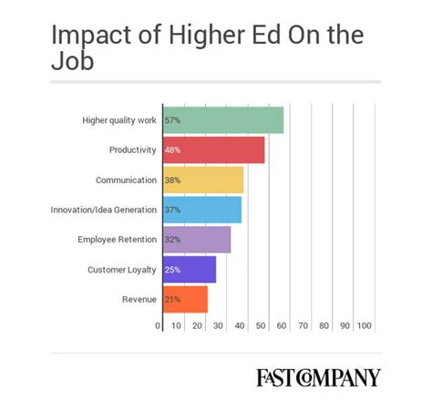 Impact Of An Mba On Salary by Mind The Gap How The Skills Gap Is Affecting Education
