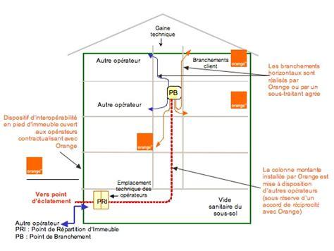 Raccordement Fibre Optique Maison 4757 by La Fibre D Orange Sur Toulouse Comparatif Et Test Adsl
