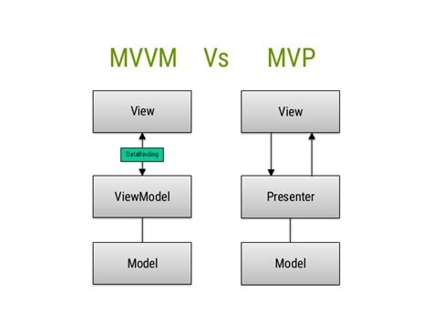 mvvm pattern in android android data binding in action using mvvm pattern droidconuk