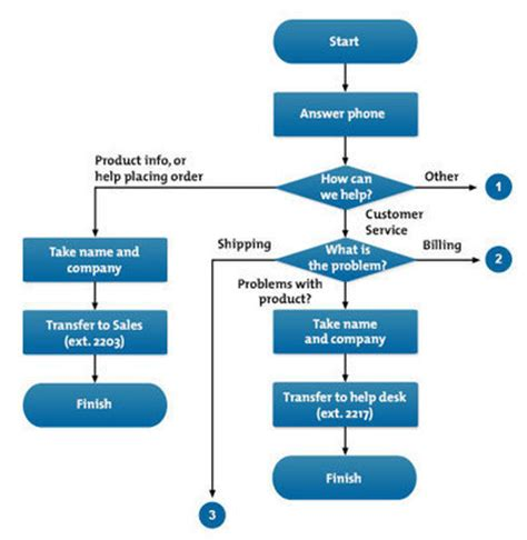 flow charts understanding and communicating ho