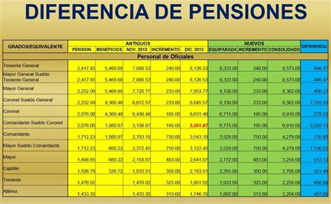 aumento de sueldo para policia de la provincia de buenos aires ao 2016 aumento sueldo policia nacional 2015 html autos post