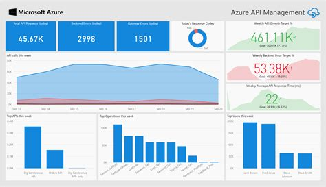 power bi solution template azure api management