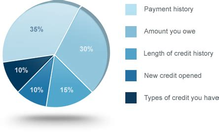 Transunion Credit Score Formula Stbc Resources