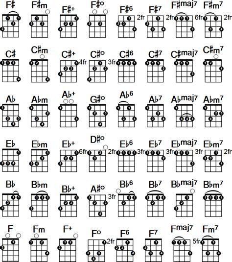 Piano Chord Tabs