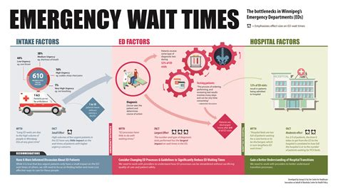 emergency room wait time the george and fay yee centre for healthcare innovation news kt