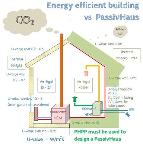 want to build an energy efficient house try concrete rhode passivhaus zecaph case pasive case eficiente