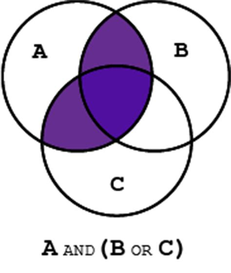 a union b venn diagram boolean search operators dragon360